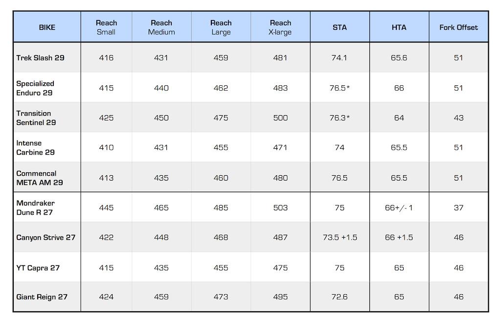 Geometry stats taken from manufacturers websites catalogues or www.geometrygeeks.bike